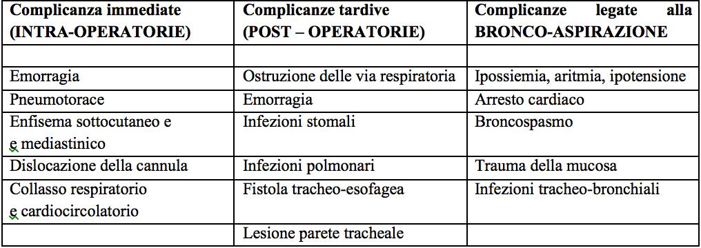 Complicanze da Tracheotomia