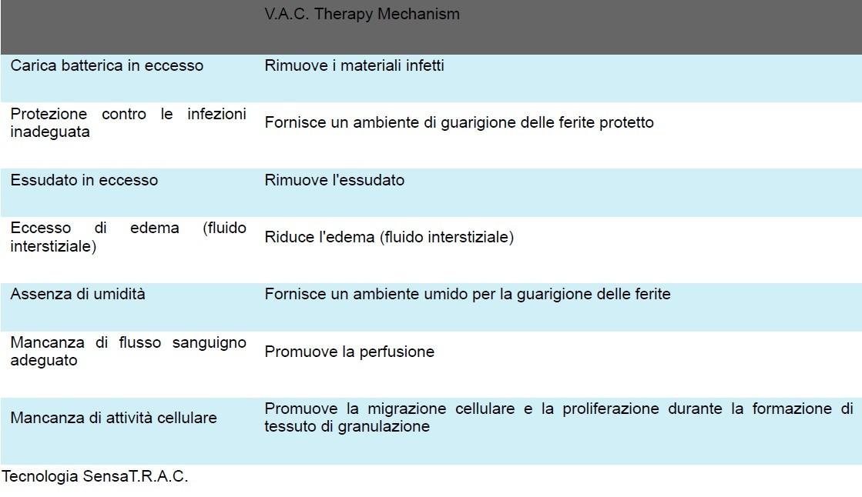 V.A.C. 3