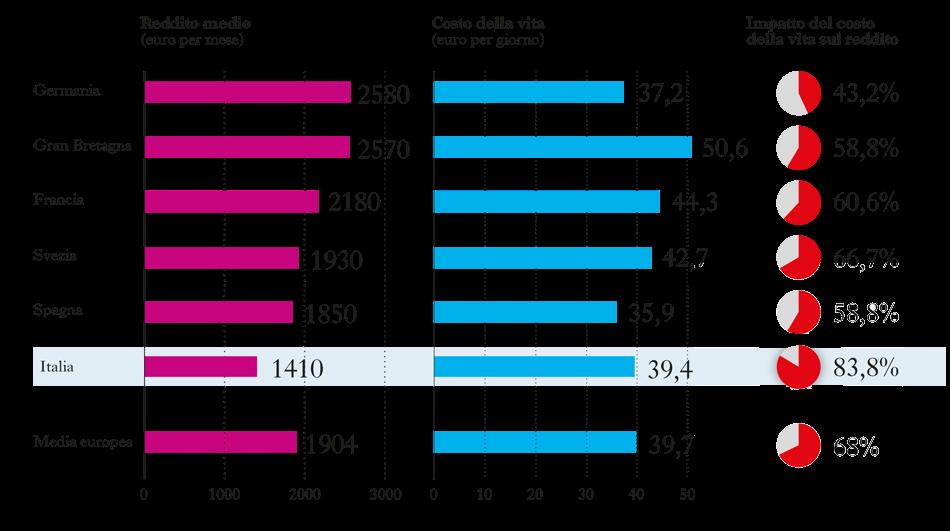 Infermieri differenza di retribuzione in europa nurse times for Costo medio dell aggiunta della suite