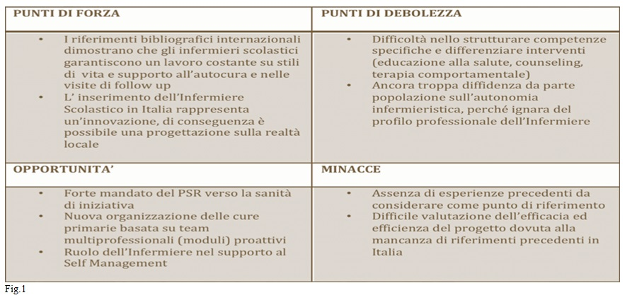 Studio Di Fattibilita Di Un Progetto Volto All Introduzione Dell Infermiere Nel Sistema Scolastico Italiano Nurse Times