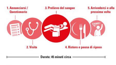 A.A.A. cercasi disperatamente donatori di sangue 1