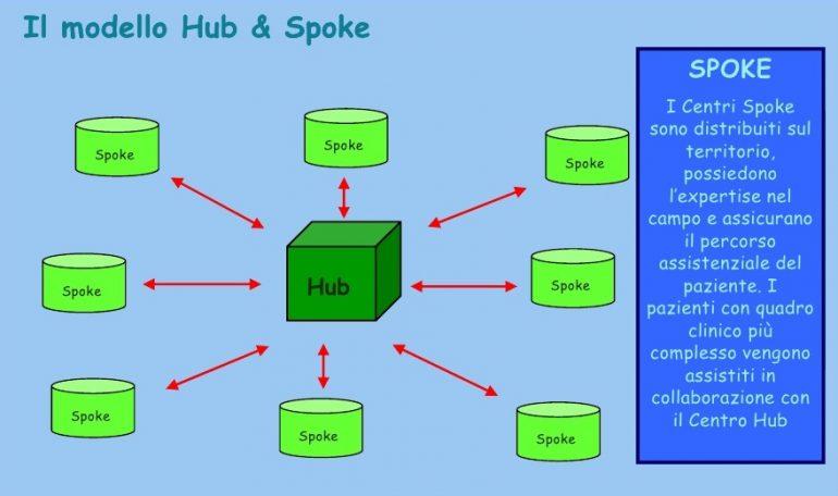Hub & Spoke, il modello è già realtà in Italia
