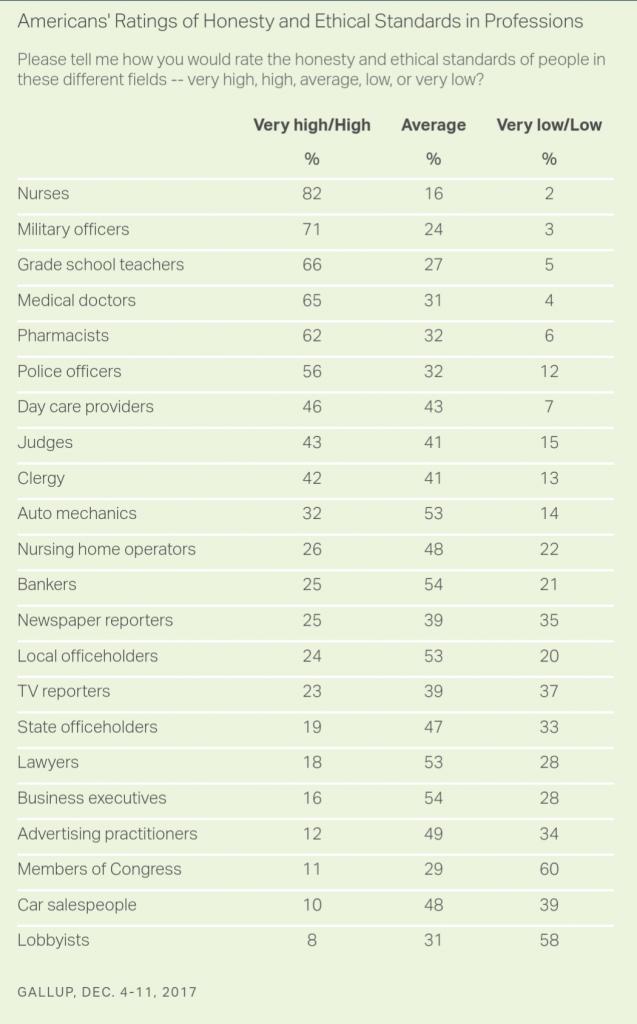 Gli infermieri americani, primi per onestà ed etica per il sedicesimo anno consecutivo 1