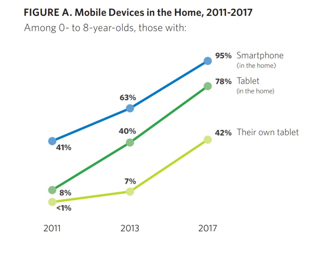 Bambini e smartphone 1