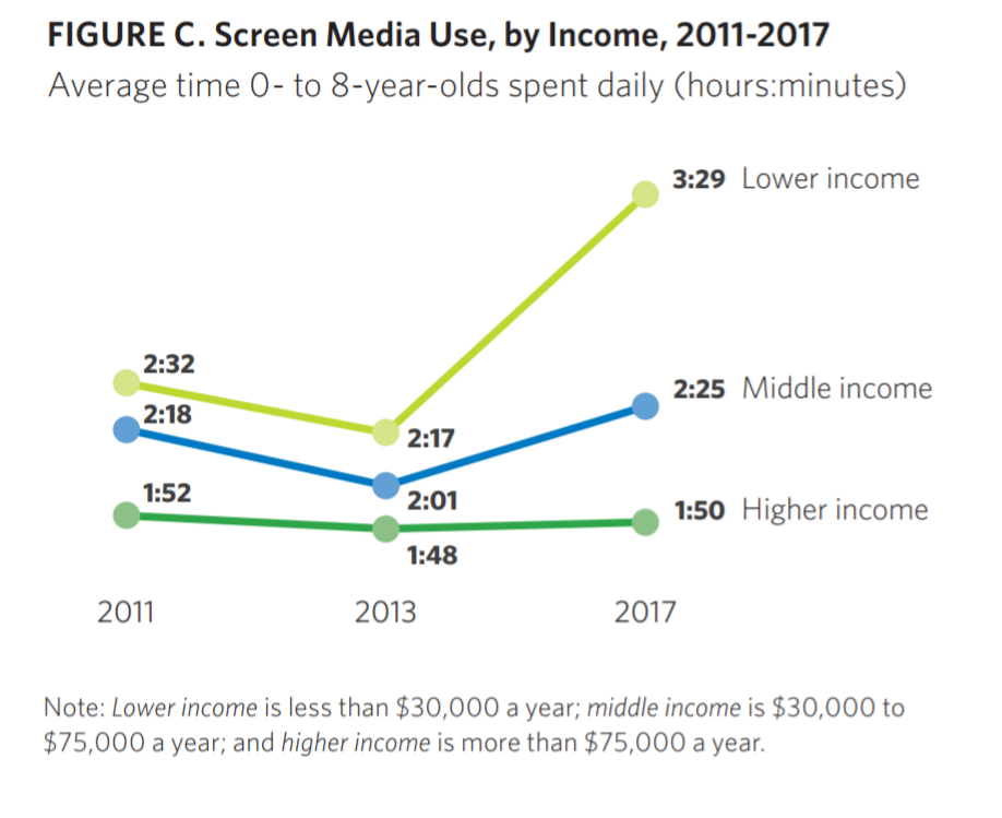 Bambini e smartphone, i risultati di uno studio americano