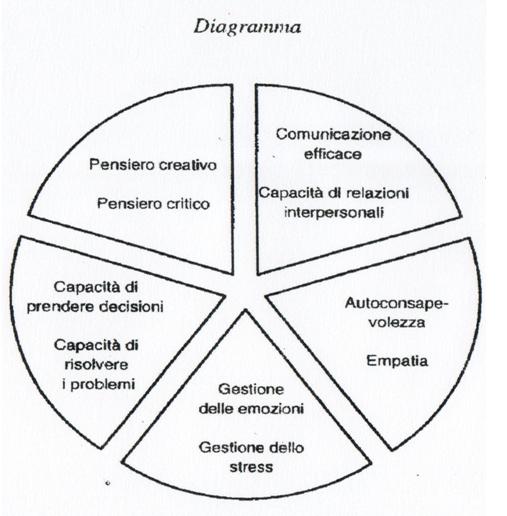 Tecniche di educazione terapeutica nella predisposizione e valutazione di progetti educativi 1