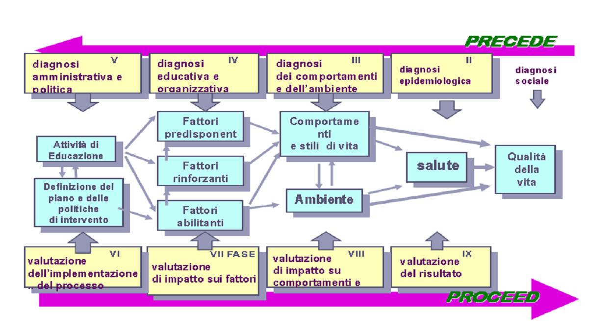 Tecniche di educazione terapeutica nella predisposizione e valutazione di progetti educativi 2