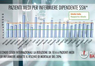 """Dotazioni organiche ed infermieri: OPI BAT e BARI con il progetto """"M.O.D.A."""""""
