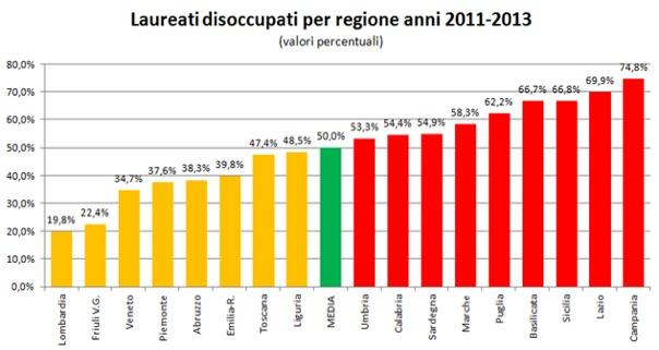 Giovani infermieri neolaureati guadagnano 1284 euro in media e il 28% è disoccupato