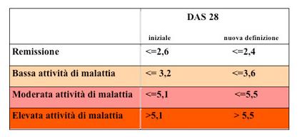 Misurazione e controllo in Reumatologia: l'indice DAS (Disease Activity Score)