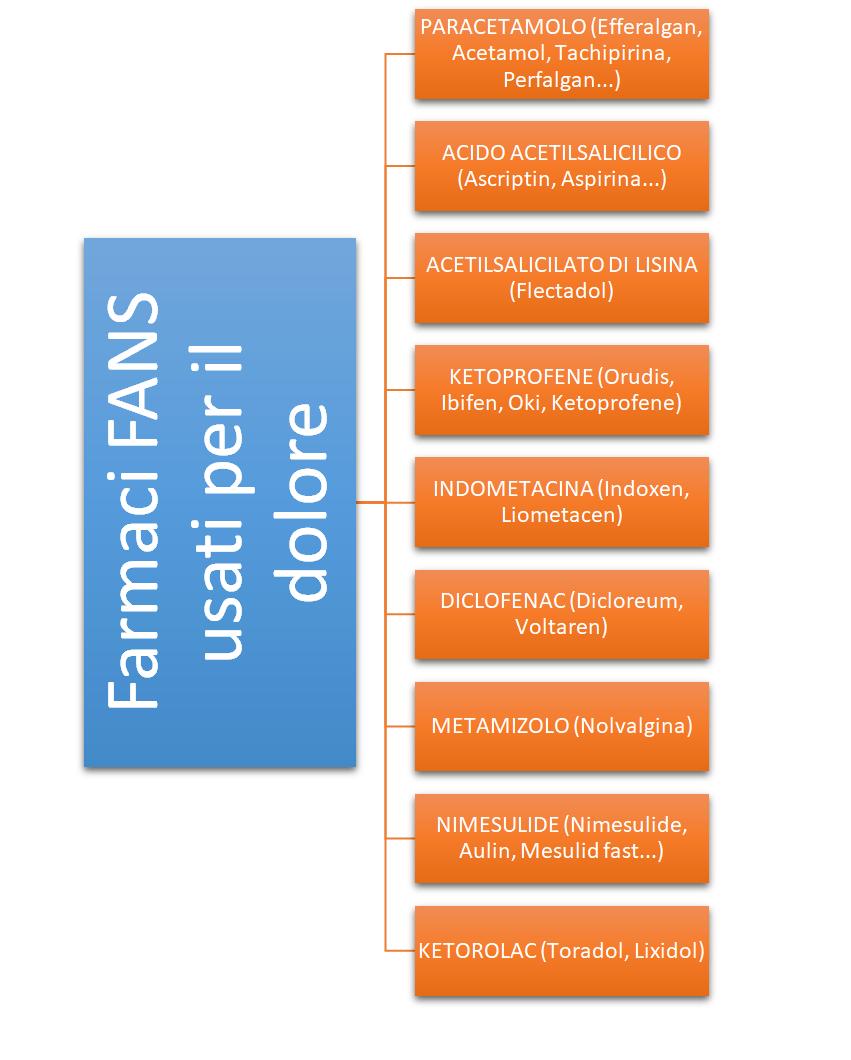 Infermieri In Pillole (#InfermieriInPillole): i farmaci antidolorifici e oppioidi 1
