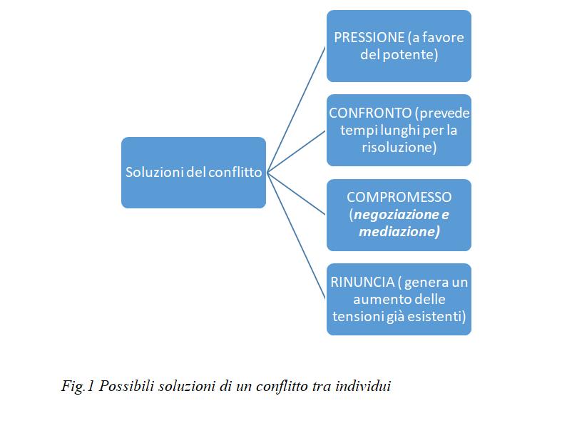 La gestione dei conflitti: l'arte di contare fino a…