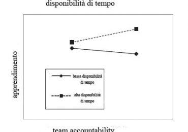 Quanto importante è il tempo per il raggiungimento di una buona performance nell'equipe infermeiristica?