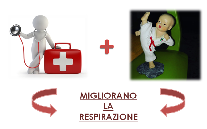 Nuove frontiere dell'assistenza infermieristica:Nursing & Martial Arts nella lotta alla Fibrosi Cistica in età pediatrica