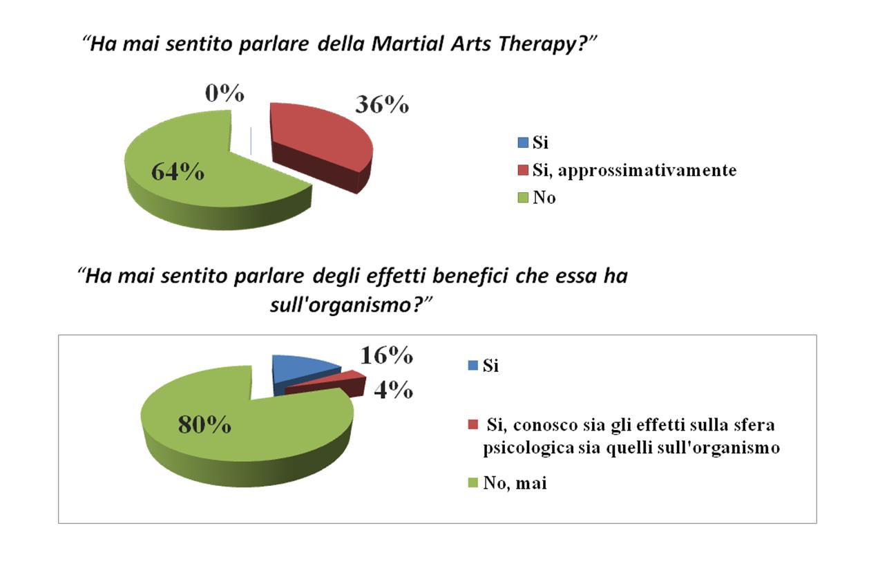 Nuove frontiere dell'assistenza infermieristica:Nursing & Martial Arts nella lotta alla Fibrosi Cistica in età pediatrica 1