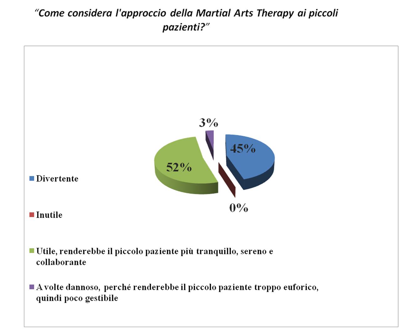 Nuove frontiere dell'assistenza infermieristica:Nursing & Martial Arts nella lotta alla Fibrosi Cistica in età pediatrica 2