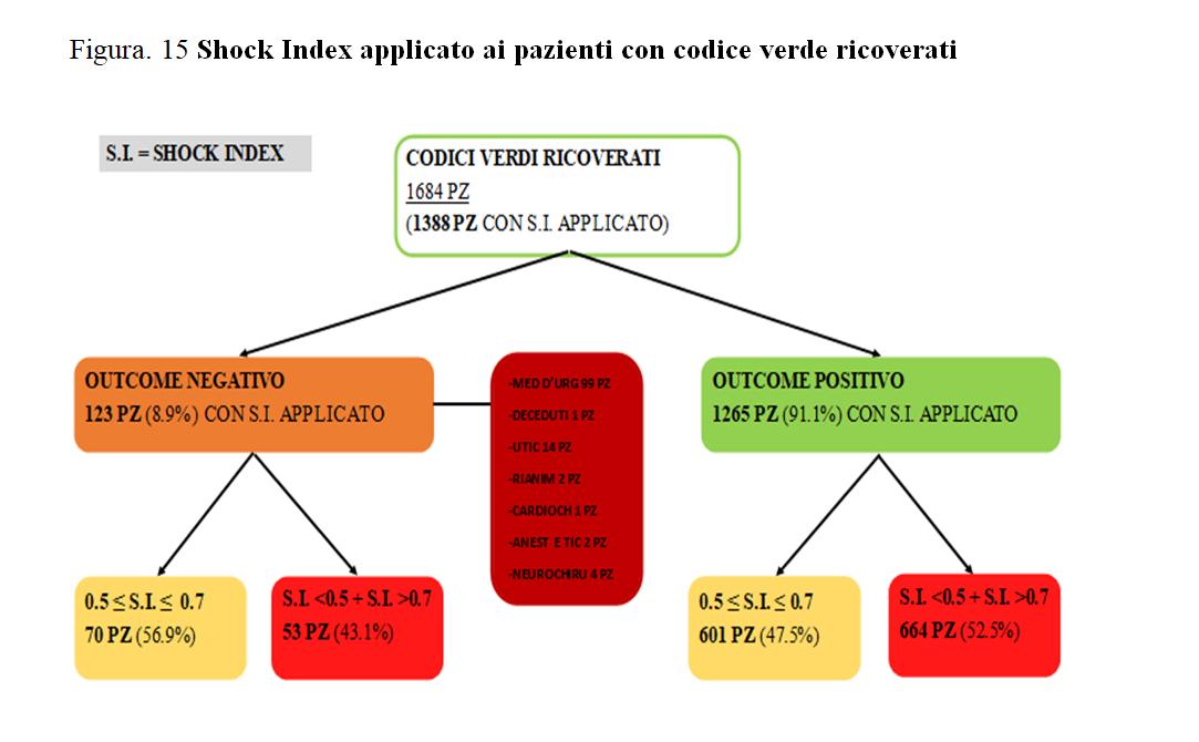 """NeXT. Tesi """"Analisi dell'efficienza dello shock index (S.I.) in pronto soccorso nell'identificare pazienti a rischio con codice a bassa priorità"""" 2"""