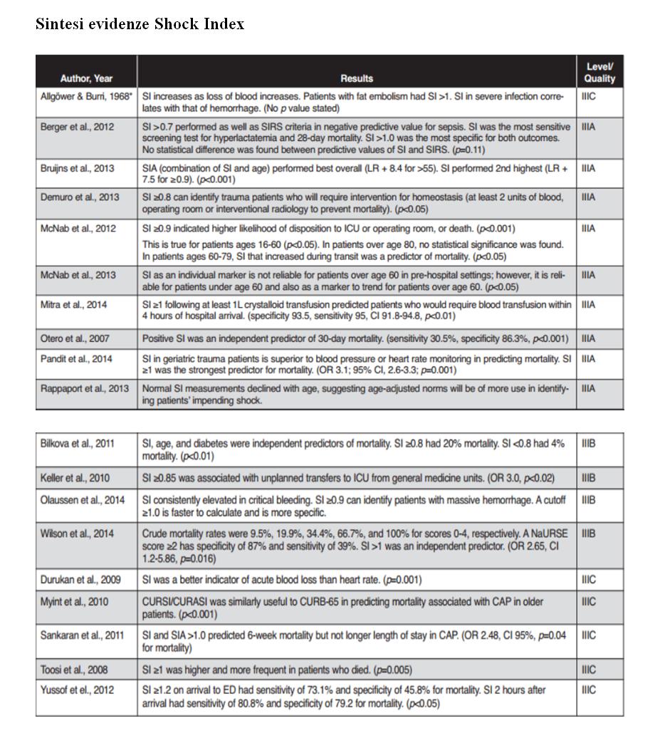 """NeXT. Tesi """"Analisi dell'efficienza dello shock index (S.I.) in pronto soccorso nell'identificare pazienti a rischio con codice a bassa priorità"""""""