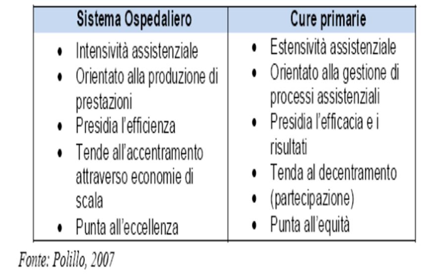 Chronic Care Model nella gestione della cronicità. Il ruolo chiave dell'infermiere 1