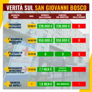 """Napoli, riecco le formiche al San Giovanni Bosco. Forlenza: """"Fatto sospetto…"""""""