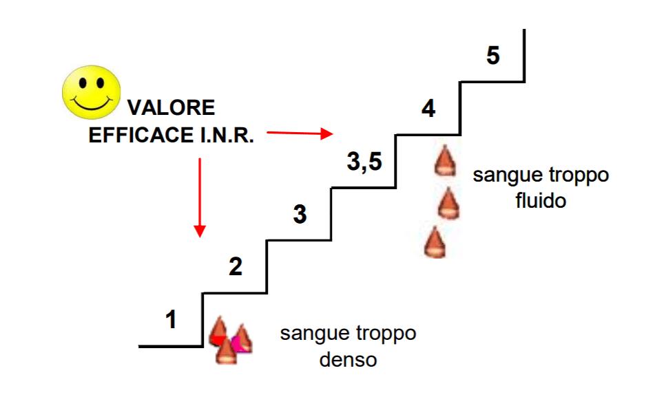 Anticoagulanti orali (TAO), i valori del PT e INR, interazioni con altri farmaci 1