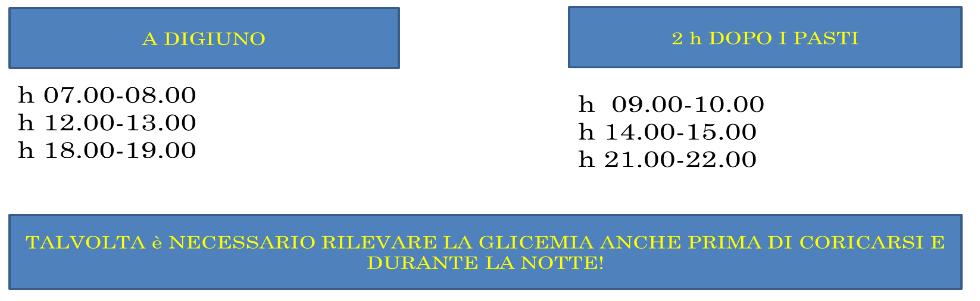 L'infermiere e l'educazione terapeutica: il diabete e l'automonitoraggio glicemico