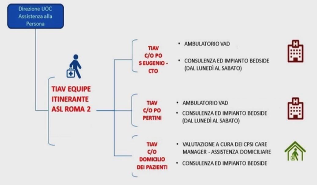 Speciale NurseTimes. Intervista a Filippo Carlucci referente del Team Infermieristico Accessi Vascolari