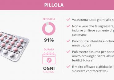 Il tuo infermiere: la pillola anticoncezionale