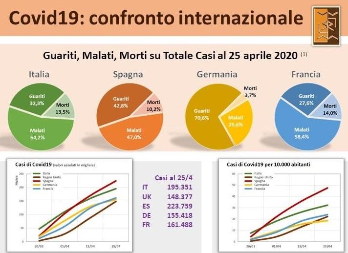 Covid19 In Italia Regno Unito Spagna Germania Francia I Dati Ufficiali