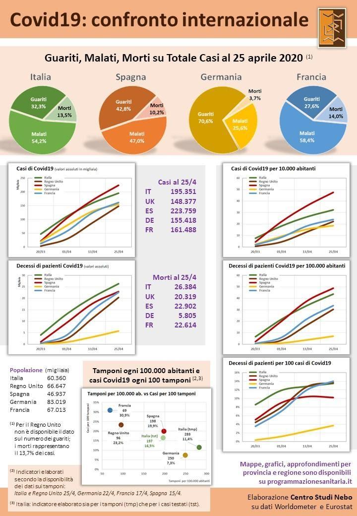 Covid19 in Italia, Regno Unito, Spagna, Germania, Francia: i dati ufficiali