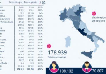 Coronavirus, sono quasi 180mila le vaccinazioni eseguite in Italia