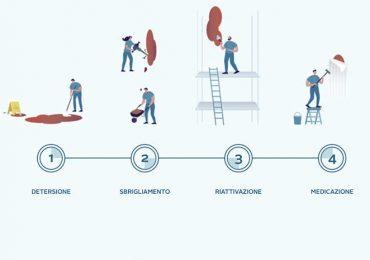 Wound Hygiene: la cura della lesione basata sul biofilm
