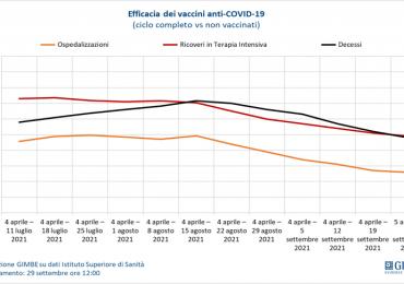 Coronavirus, monitoraggio settimanale Gimbe rileva calo di nuovi casi e decessi